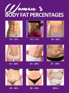 pierdeți grăsimea corporală, dar păstrați în greutate