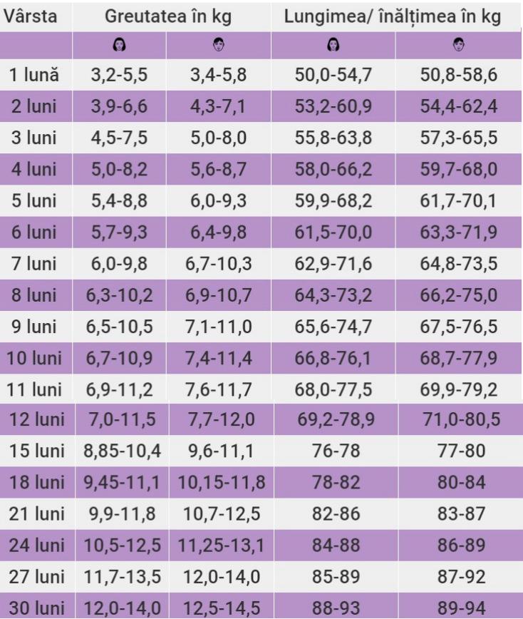 pierderea în greutate după perioada myproana)