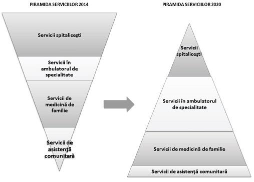 sistemul de piramidă pentru pierderea în greutate