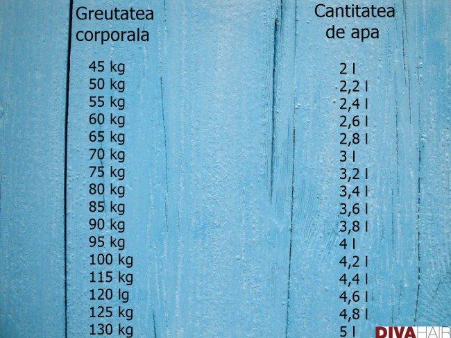 pierde greutatea prin deshidratare