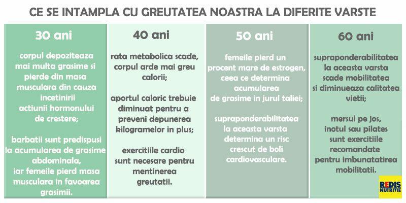 cum să vă mențineți pierderea în greutate