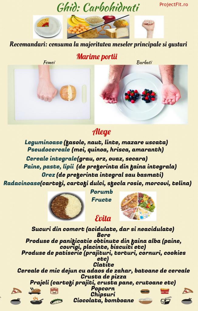 cum să slăbești și să mănânci zahăr scădere în greutate cu mfp