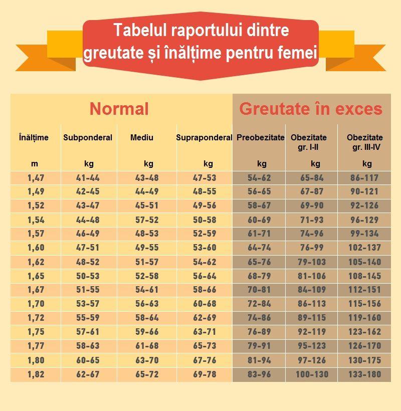 Pierdere în greutate de 56 de kilograme