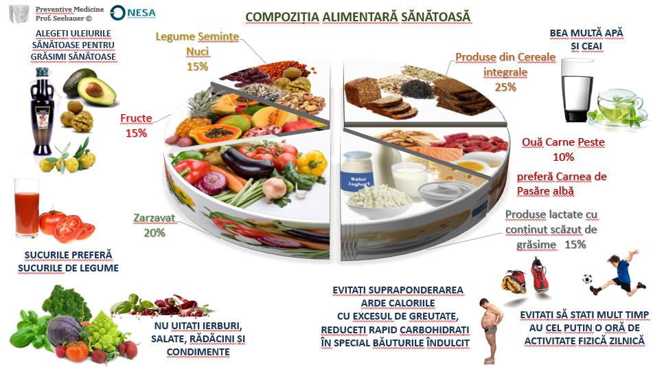 mese de seară sănătoase pentru a pierde în greutate)