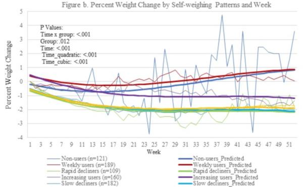 scădere în greutate, dar fără perioadă Pierdere în greutate diaz mat