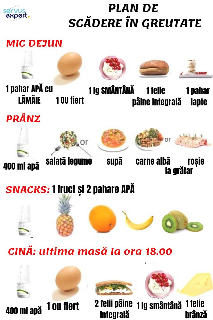 plan de nutritie pentru arderea grasimilor