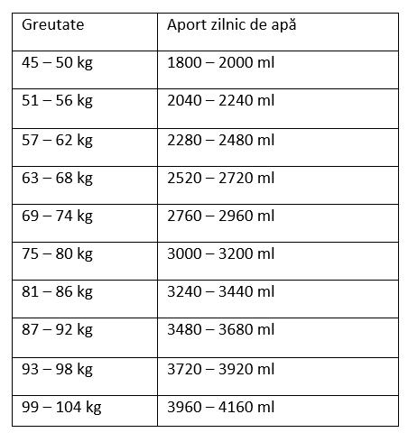 aportul de lichide și pierderea în greutate