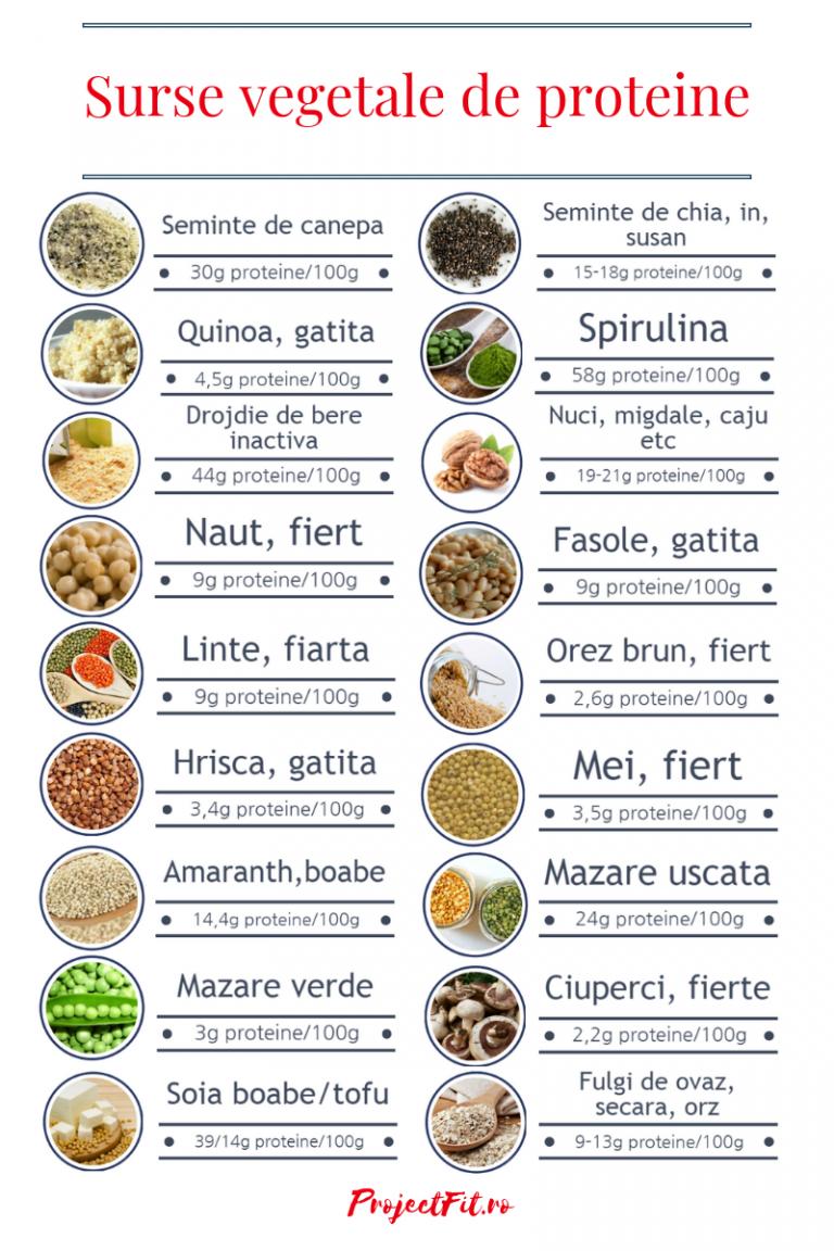 Alimentele interzise pentru pierderea în greutate - ceea ce ar trebui exclus din dietă