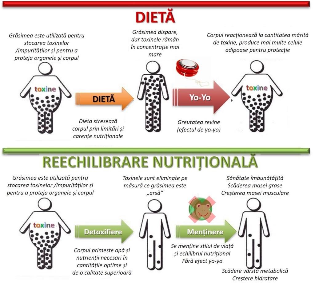 renunțați la zahărul rafinat pierdeți în greutate)