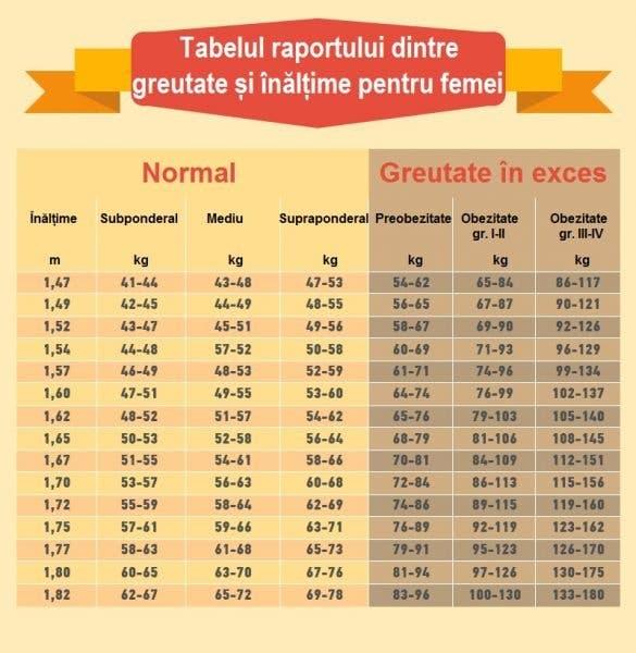 pierderea în greutate abc 13