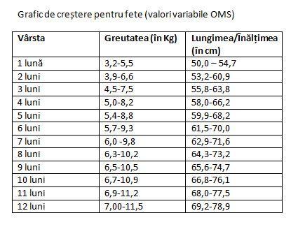 10 kg pierdere în greutate 3 luni)