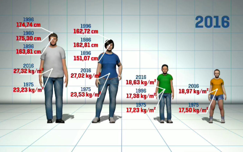 Excesul de greutate al partenerului Deci, spuneți-l fără să vă răniți - FOCUS Online