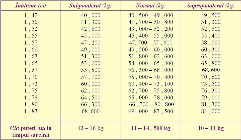 cum să pierdeți în greutate în anii 40)