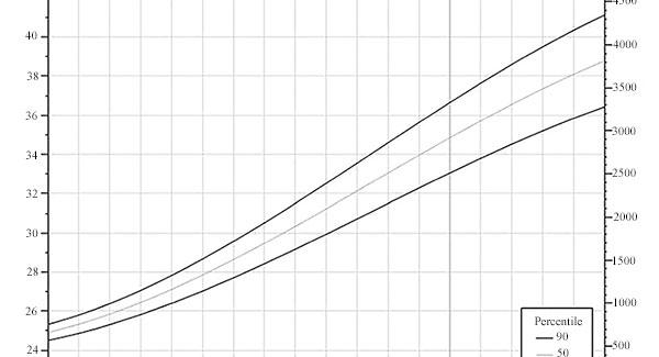 graficul de dating pentru pierderea în greutate