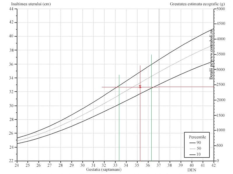 foaie de calcul pentru pierderea în greutate cu grafic