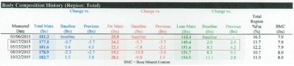 pierderea în greutate knoxville raportul macro bun pentru pierderea de grăsimi