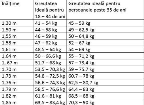 pierdere în greutate de peste 2020de kilograme craniu de slabire
